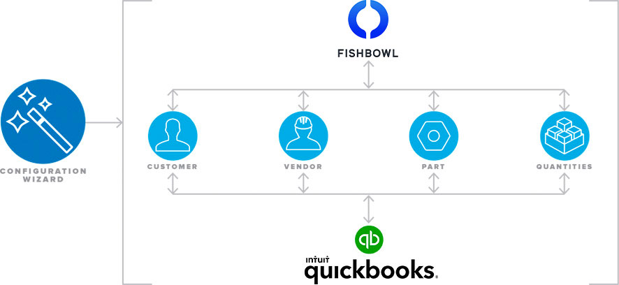 Configuration Wizard: Fishbowl integrates with QuickBooks